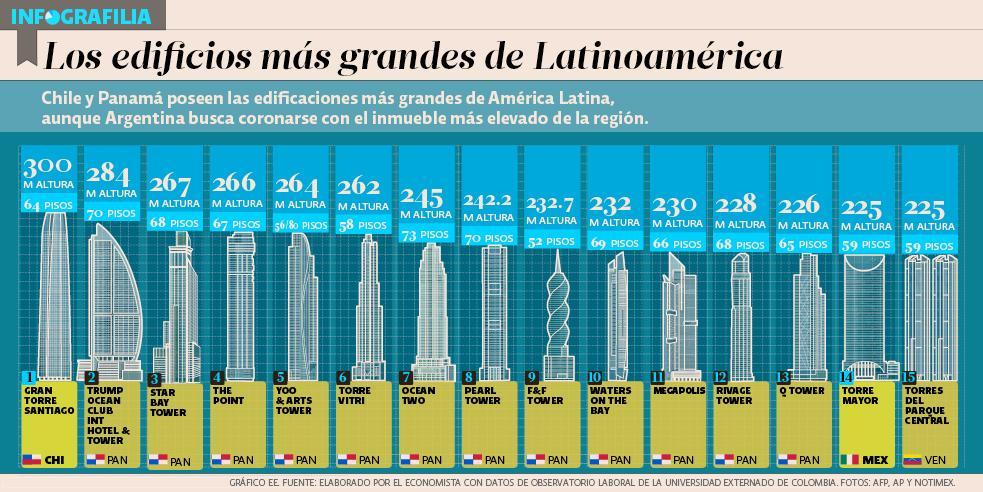 infografilia_edificios_latinoamerica_270115